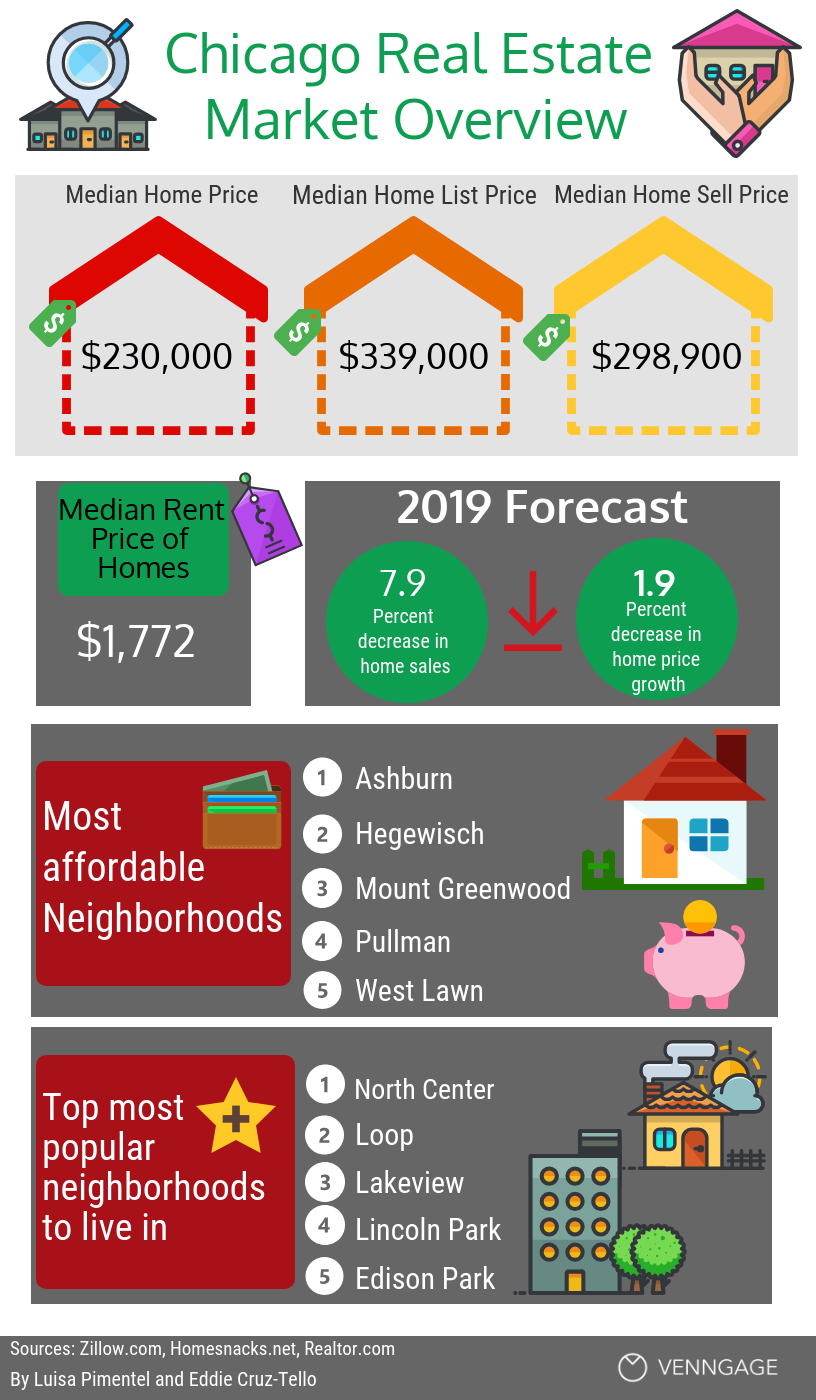 Chicago real estate infographic