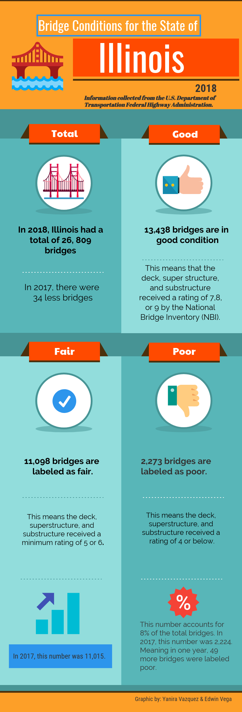 Poor Bridges, Possible Solutions for Chicago?
