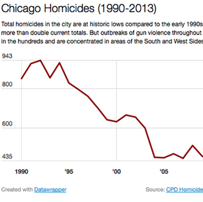 Chicago Homicides Chart Icon
